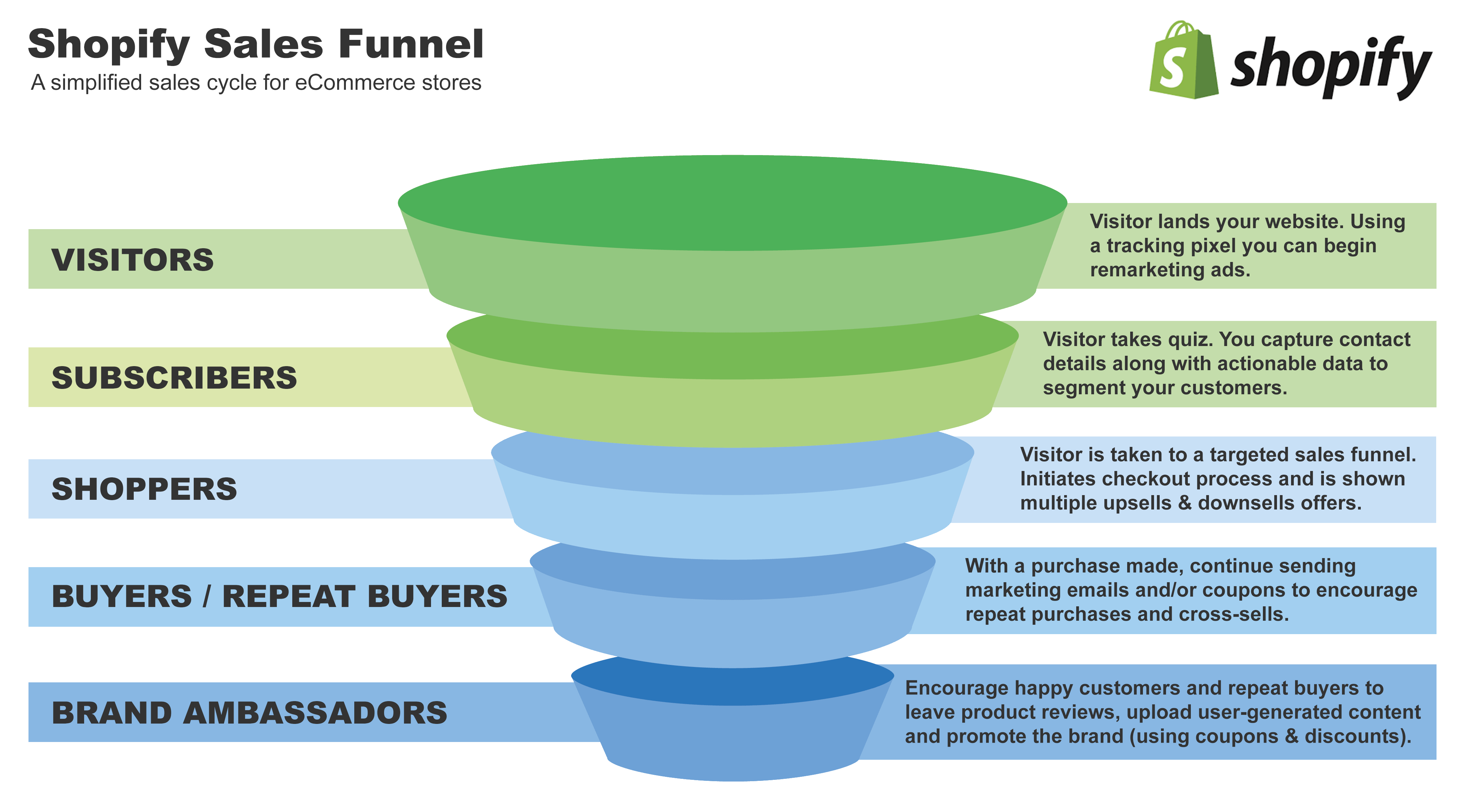 Shopify Sales Funnel (Simplified)